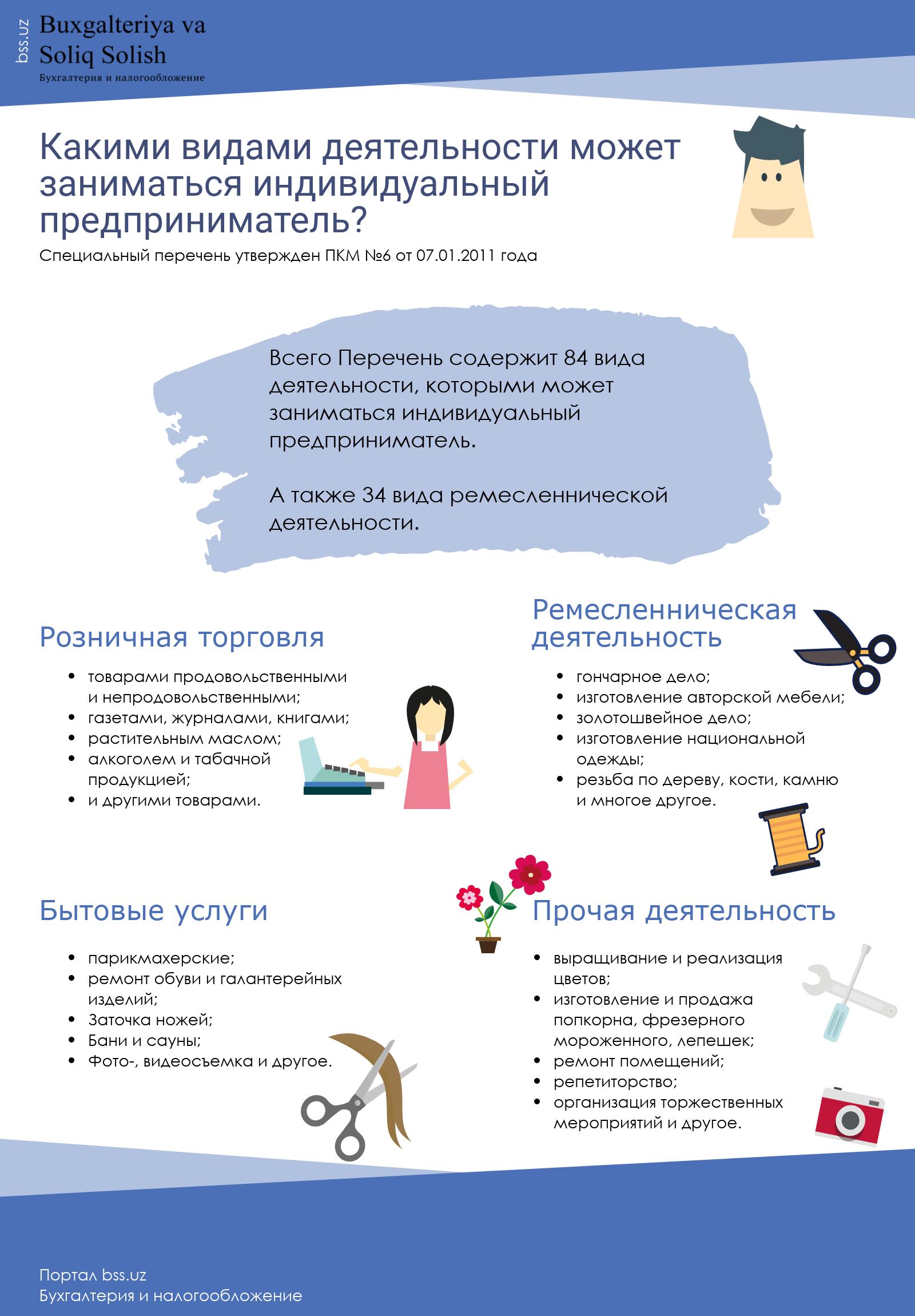 Виды деятельности индивидуального предпринимателя и особенности ведения бизнеса в 2019 году